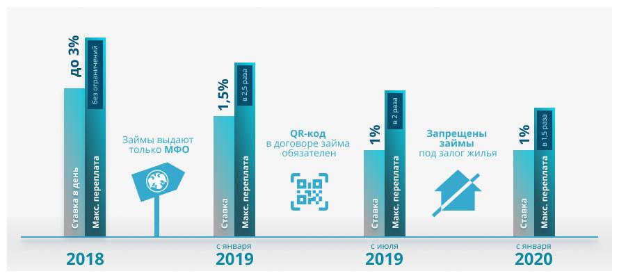 максимальные проценты по микрозаймам в 2020